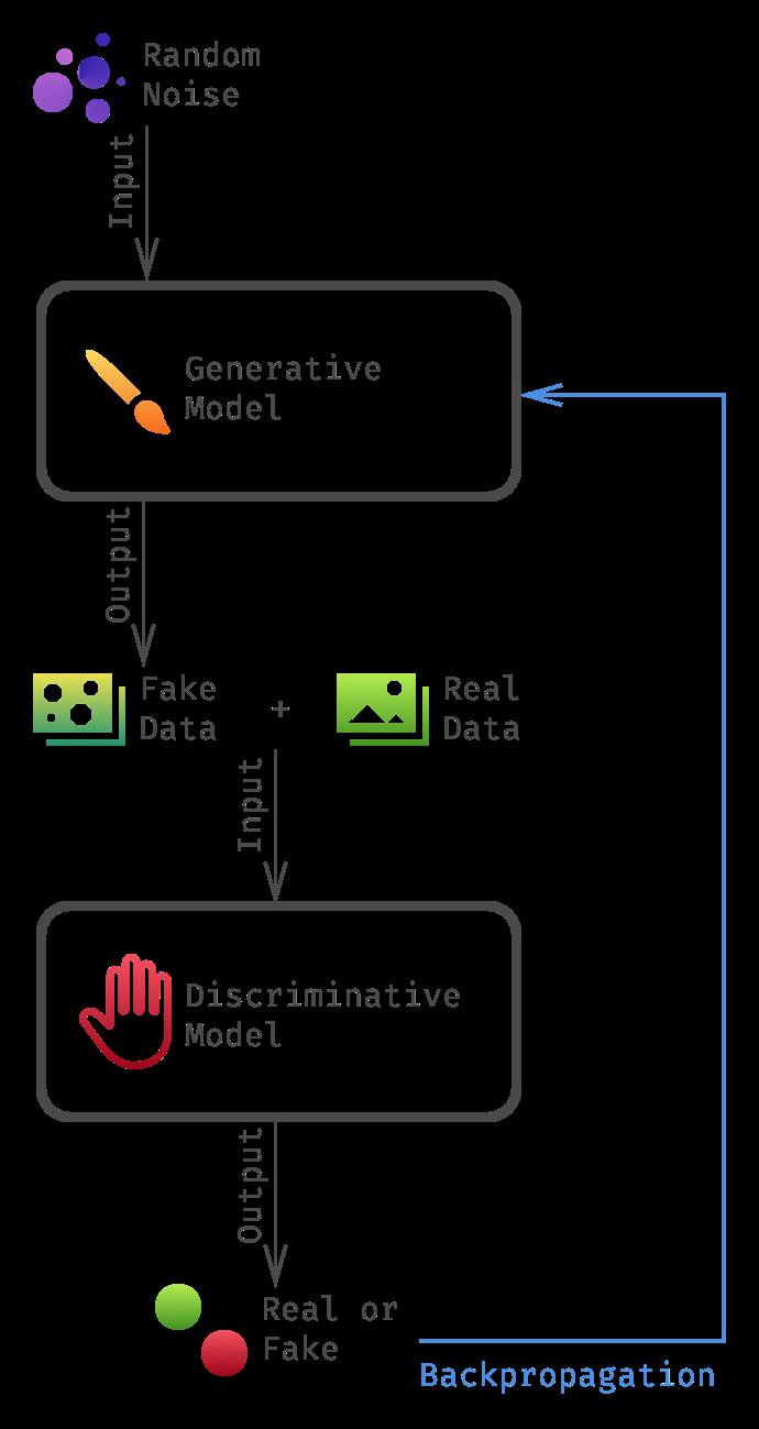 Generative Adversarial Networks Part 1 - Understanding GANs